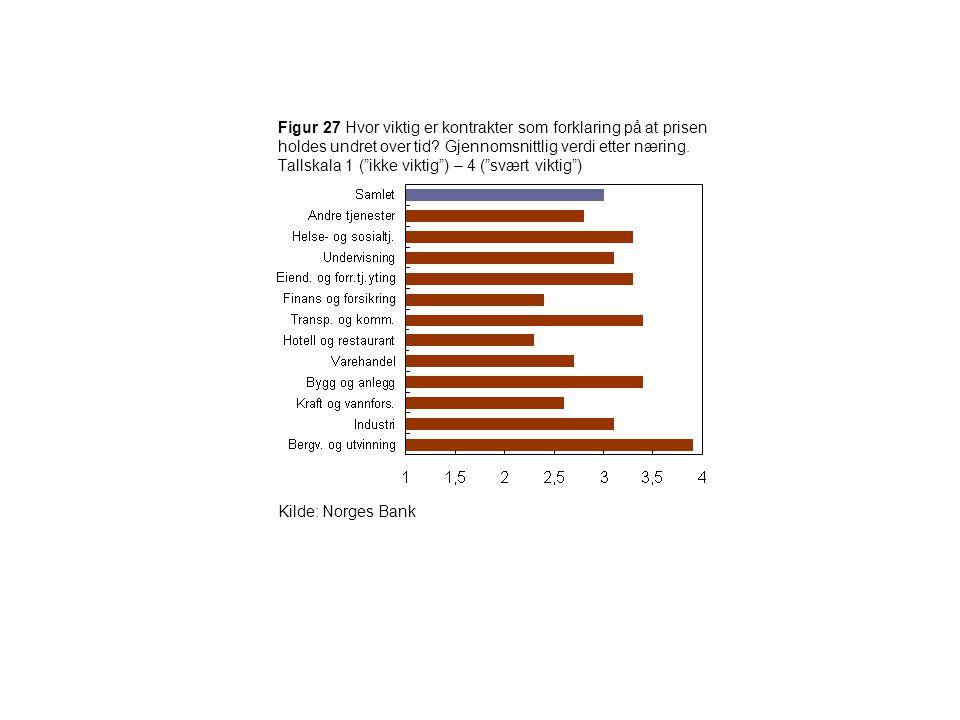 Figur 27 Hvor viktig er kontrakter som forklaring på at prisen holdes undret over tid Gjennomsnittlig verdi etter næring. Tallskala 1 ( ikke viktig ) – 4 ( svært viktig )