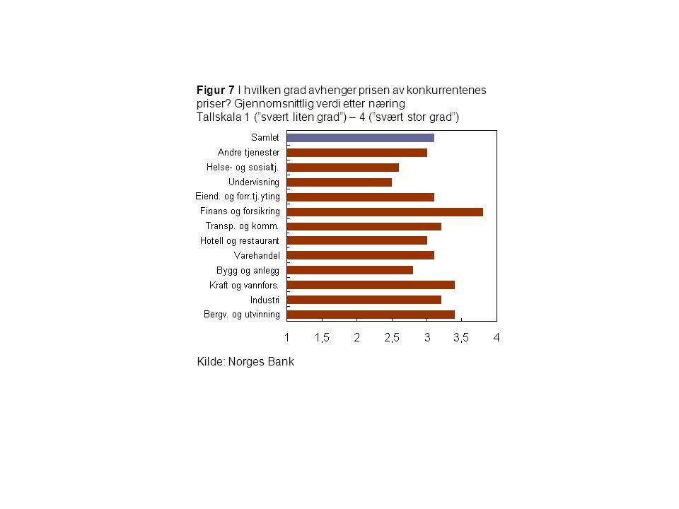 Figur 7 I hvilken grad avhenger prisen av konkurrentenes priser