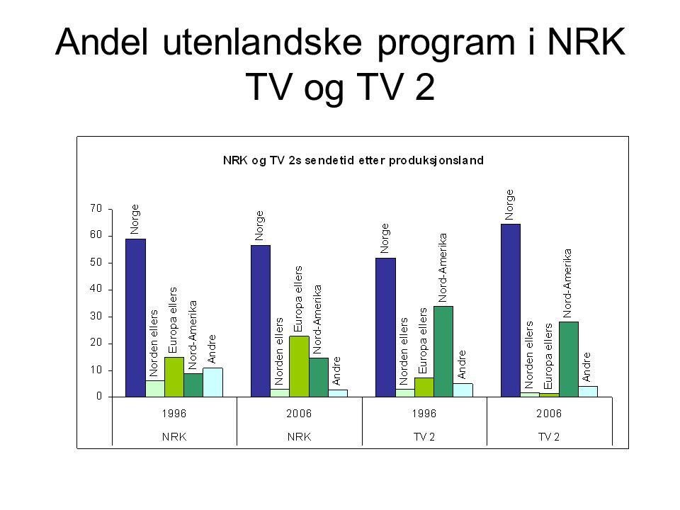 Andel utenlandske program i NRK TV og TV 2
