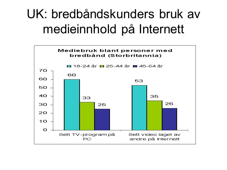 UK: bredbåndskunders bruk av medieinnhold på Internett
