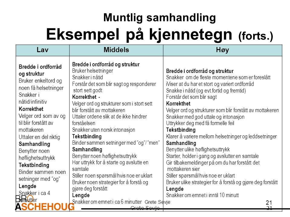 Muntlig samhandling Eksempel på kjennetegn (forts.)