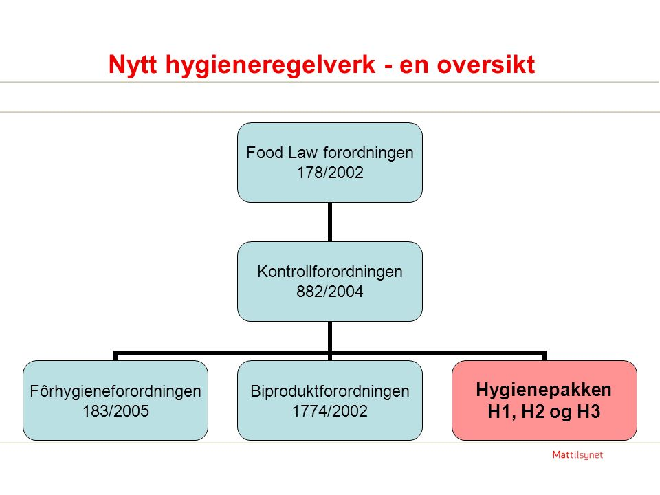 Nytt hygieneregelverk - en oversikt
