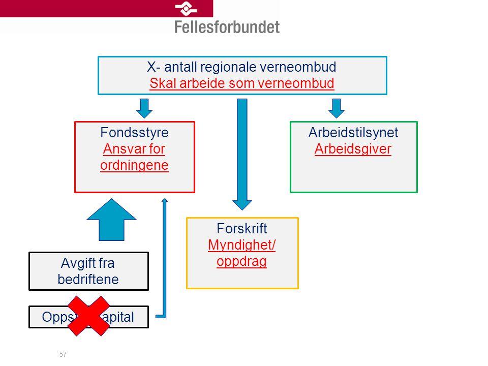 X- antall regionale verneombud Skal arbeide som verneombud