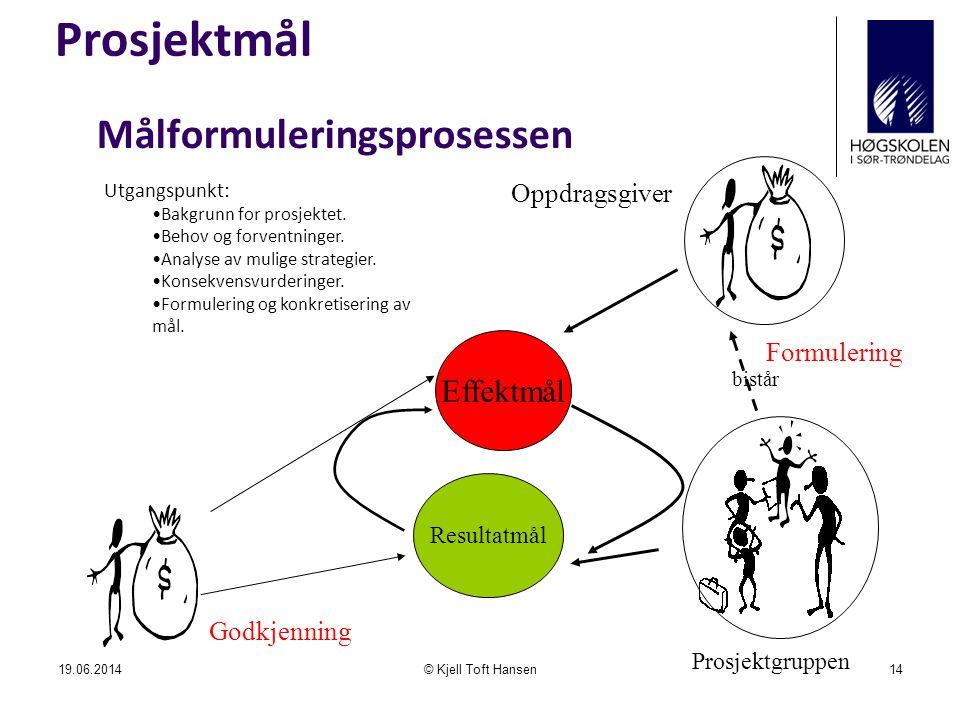 Prosjektmål Målformuleringsprosessen Effektmål Oppdragsgiver