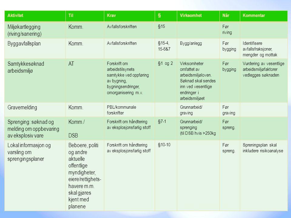 Miljøkartlegging (riving/sanering) Komm. Byggavfallsplan