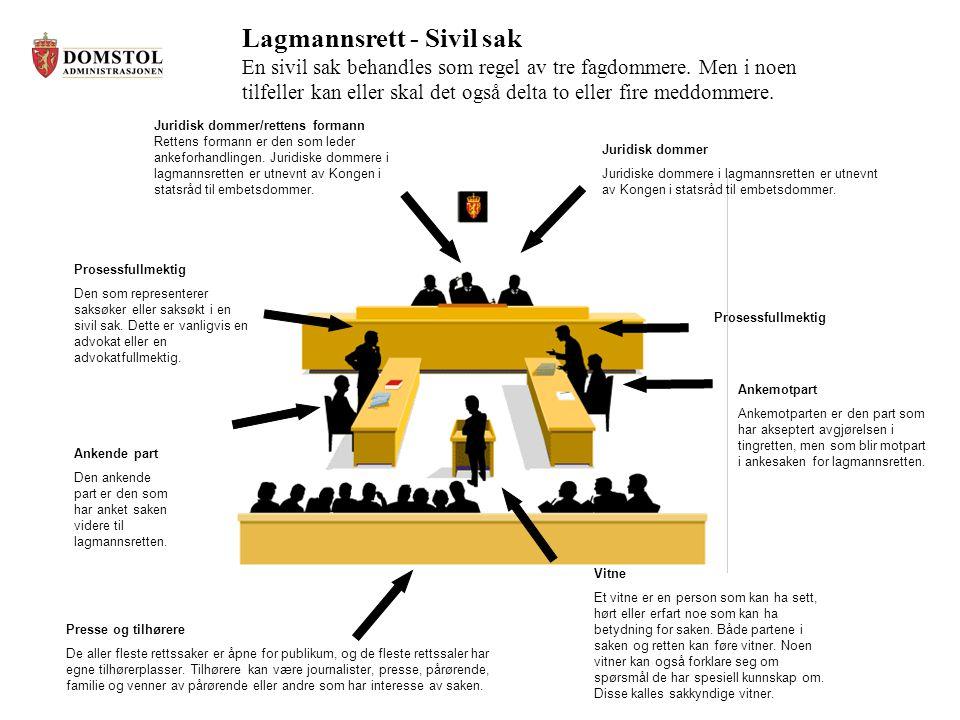 Lagmannsrett - Sivil sak