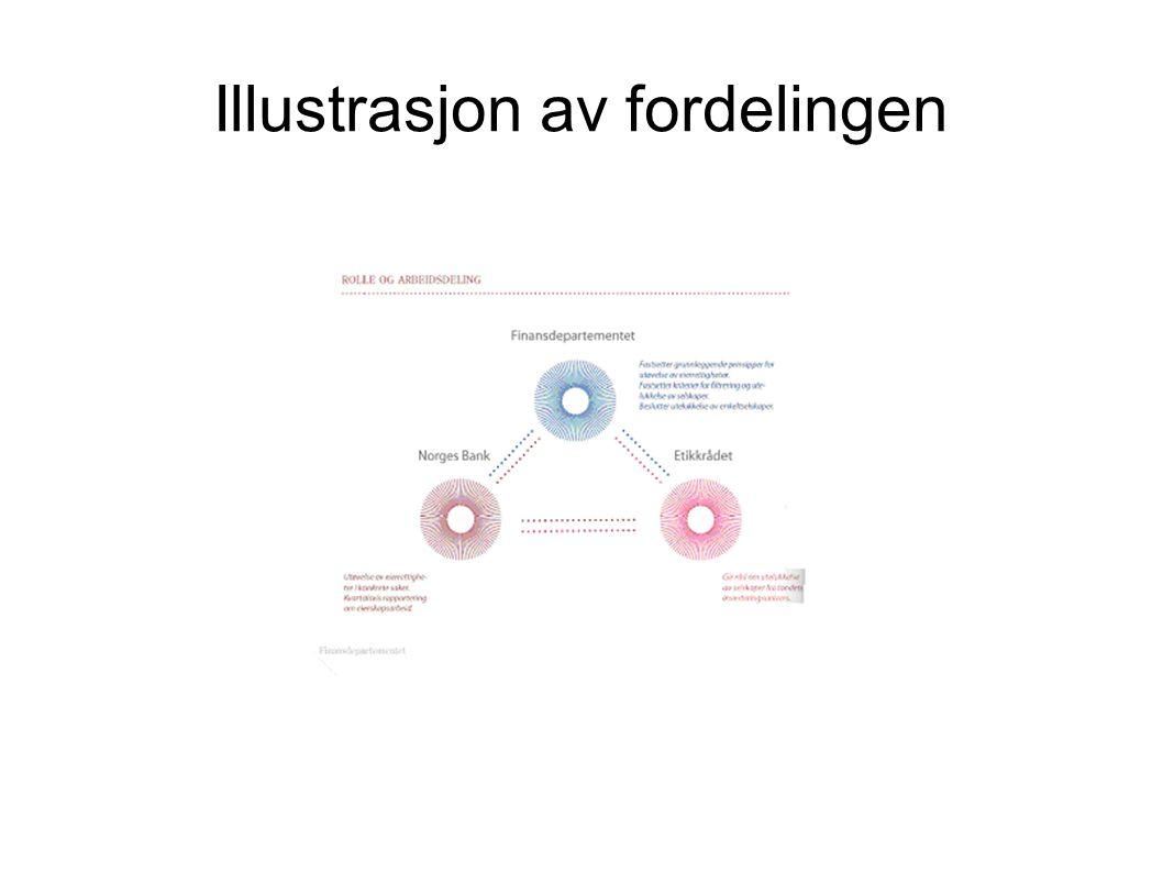 Illustrasjon av fordelingen