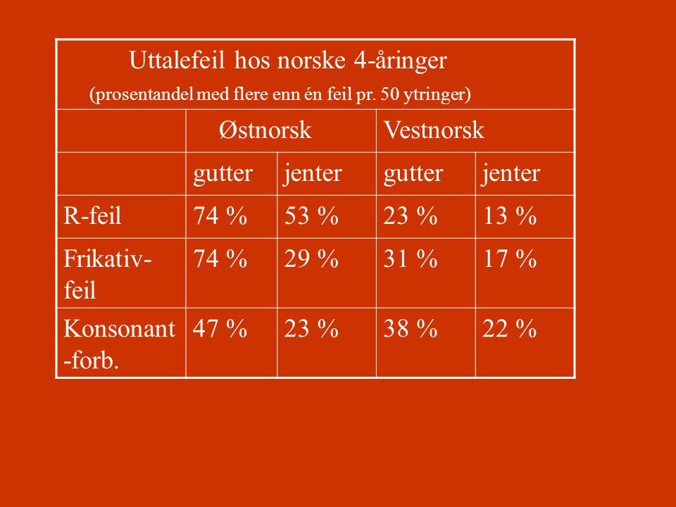 Uttalefeil hos norske 4-åringer (prosentandel med flere enn én feil pr