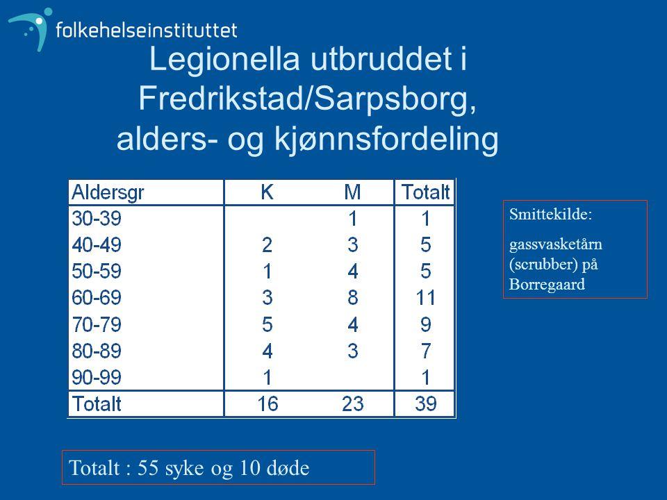 Legionella utbruddet i Fredrikstad/Sarpsborg, alders- og kjønnsfordeling