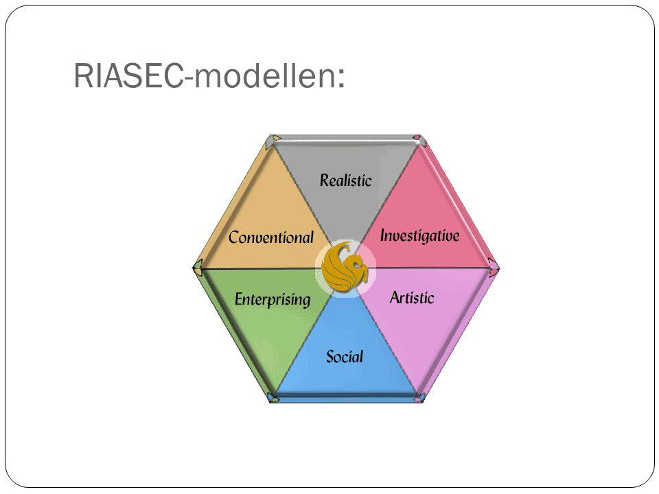 RIASEC-modellen: Holland hevder at valg av yrke er et uttrykk for personlighet.