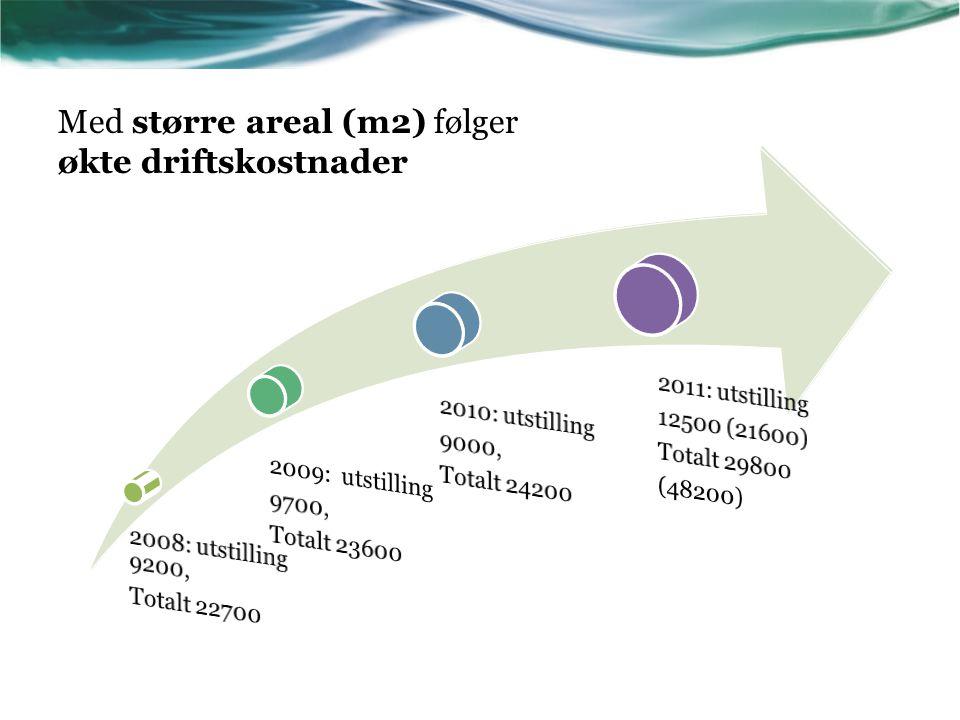 Med større areal (m2) følger økte driftskostnader