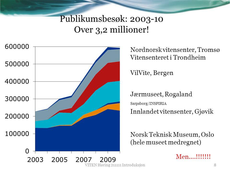 Publikumsbesøk: 2003-10 Over 3,2 millioner!