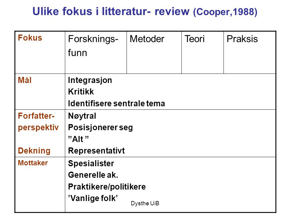 Ulike fokus i litteratur- review (Cooper,1988)