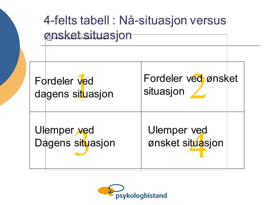 4-felts tabell : Nå-situasjon versus ønsket situasjon