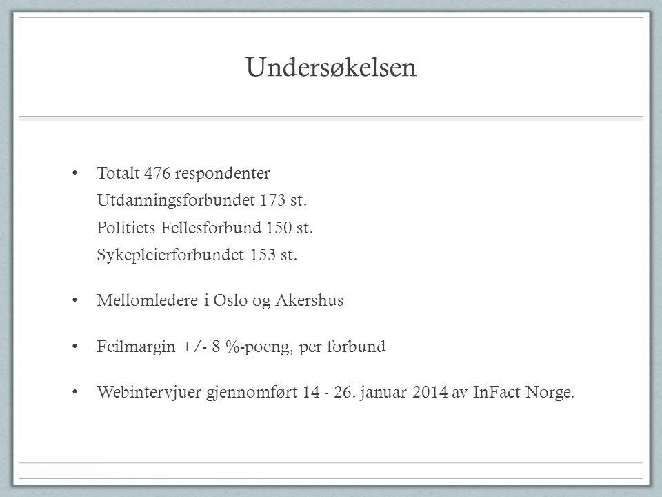 Undersøkelsen Totalt 476 respondenter Utdanningsforbundet 173 st. Politiets Fellesforbund 150 st. Sykepleierforbundet 153 st.