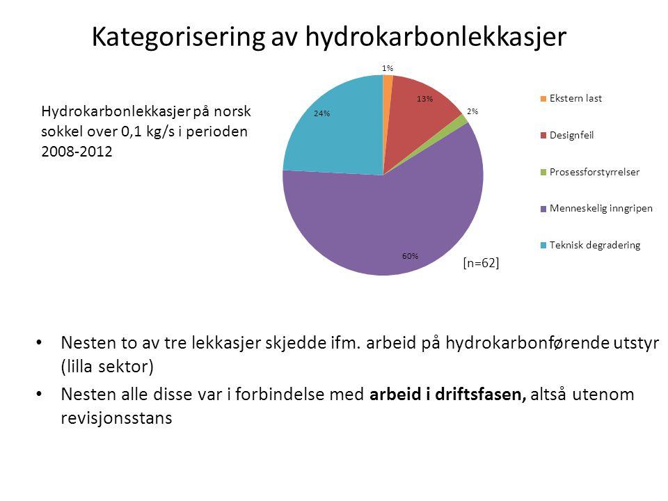 Kategorisering av hydrokarbonlekkasjer