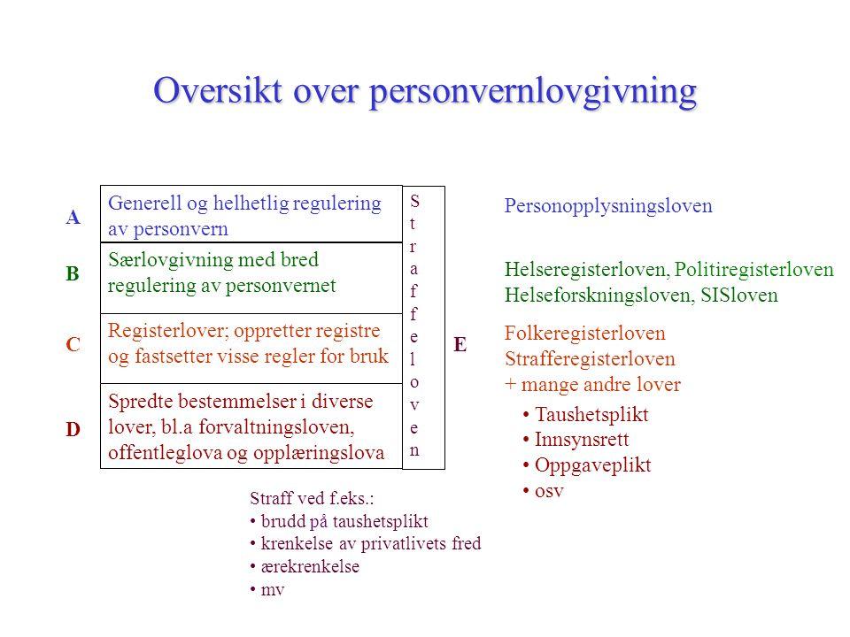 Oversikt over personvernlovgivning