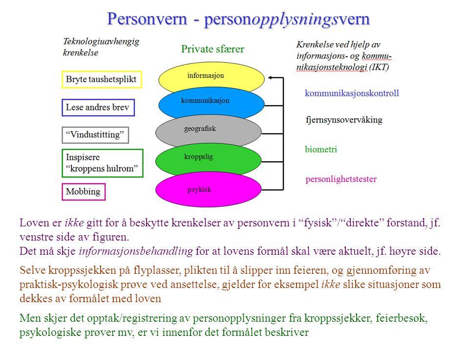 Personvern - personopplysningsvern