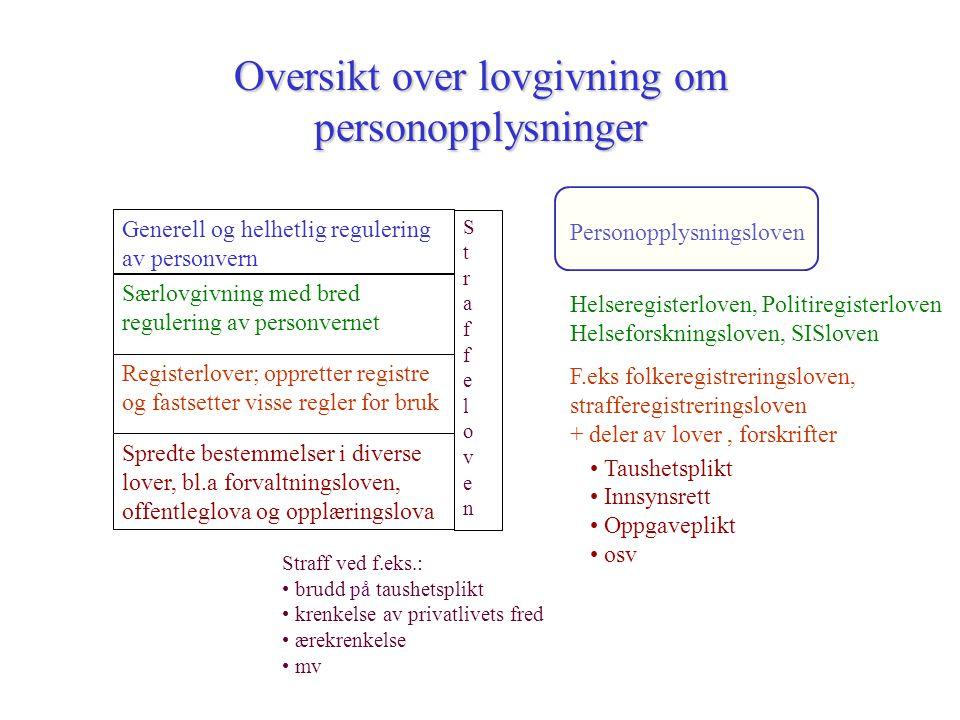 Oversikt over lovgivning om personopplysninger