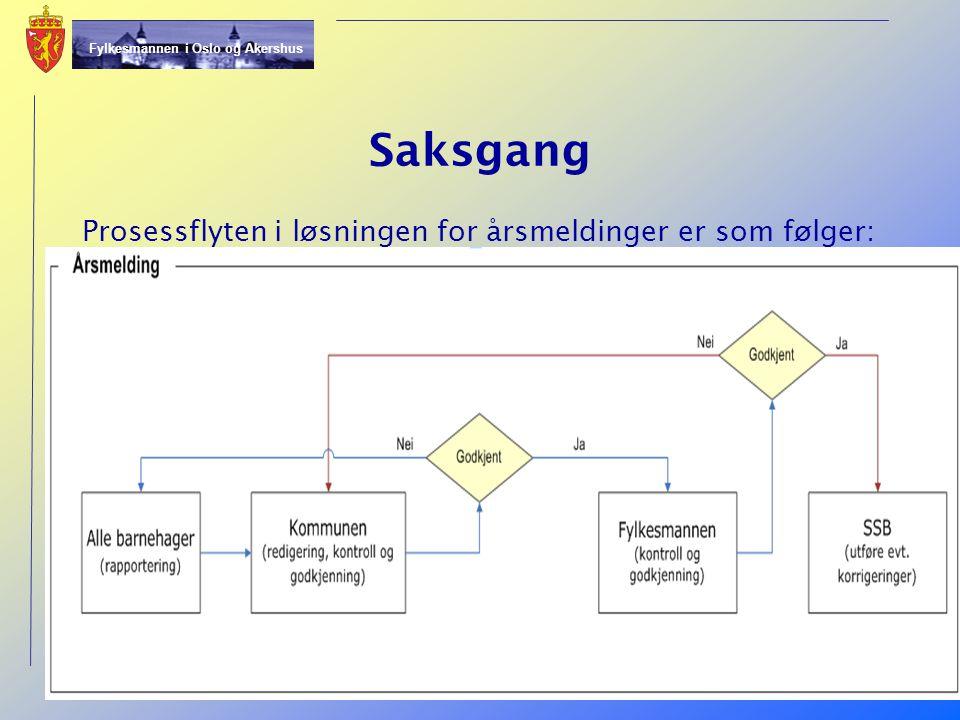 Saksgang Prosessflyten i løsningen for årsmeldinger er som følger: