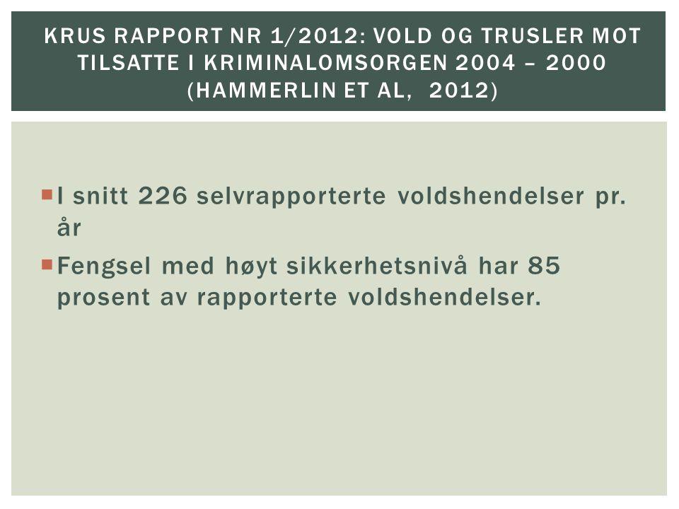 I snitt 226 selvrapporterte voldshendelser pr. år