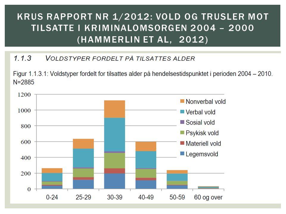 KRUS rapport nr 1/2012: Vold og trusler mot tilsatte i kriminalomsorgen 2004 – 2000 (Hammerlin et al, 2012)