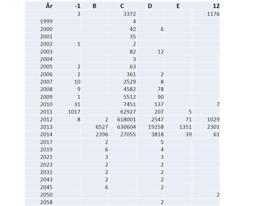 Innrapporterte data År -1 B C D E 12 3 3372 1176 1999 4 2000 42 6 2001
