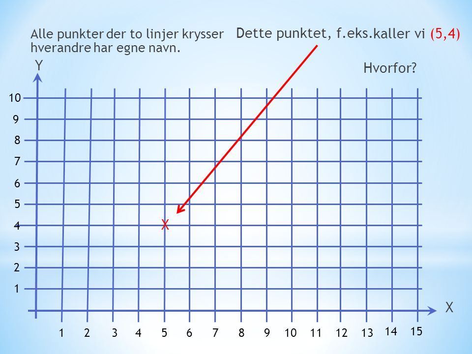 Dette punktet, f.eks. kaller vi (5,4) Y Hvorfor X X