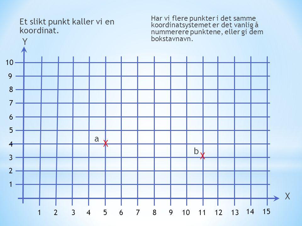 Y a X b X X Et slikt punkt kaller vi en koordinat. 10 9 8 7 6 5 4 3 2