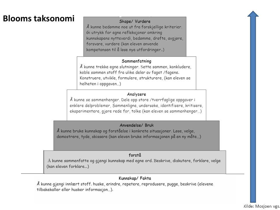 Blooms taksonomi Kilde: Mosjoen vgs.