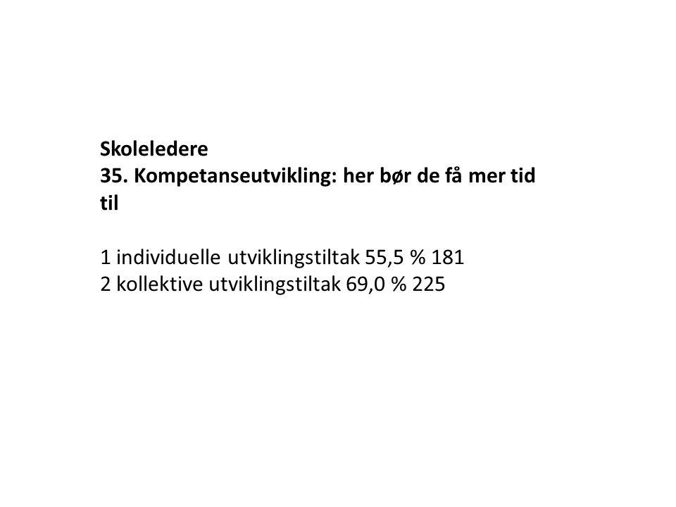 Skoleledere 35. Kompetanseutvikling: her bør de få mer tid til. 1 individuelle utviklingstiltak 55,5 % 181.