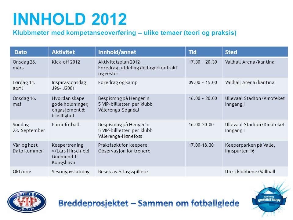 INNHOLD 2012 Klubbmøter med kompetanseoverføring – ulike temaer (teori og praksis) Dato. Aktivitet.