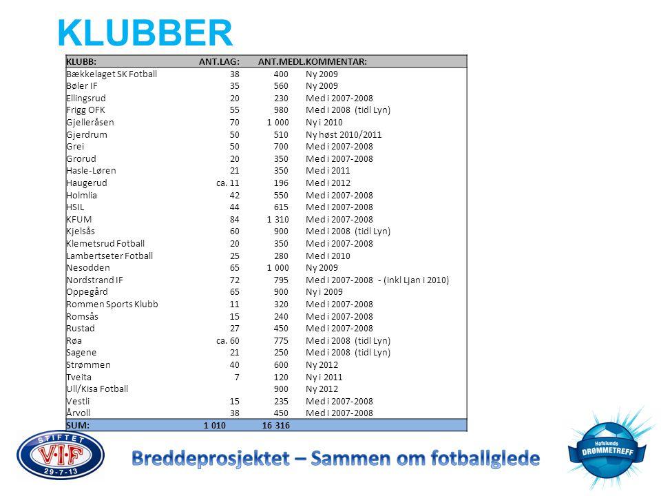 KLUBBER KLUBB: ANT.LAG: ANT.MEDL. KOMMENTAR: Bækkelaget SK Fotball 38
