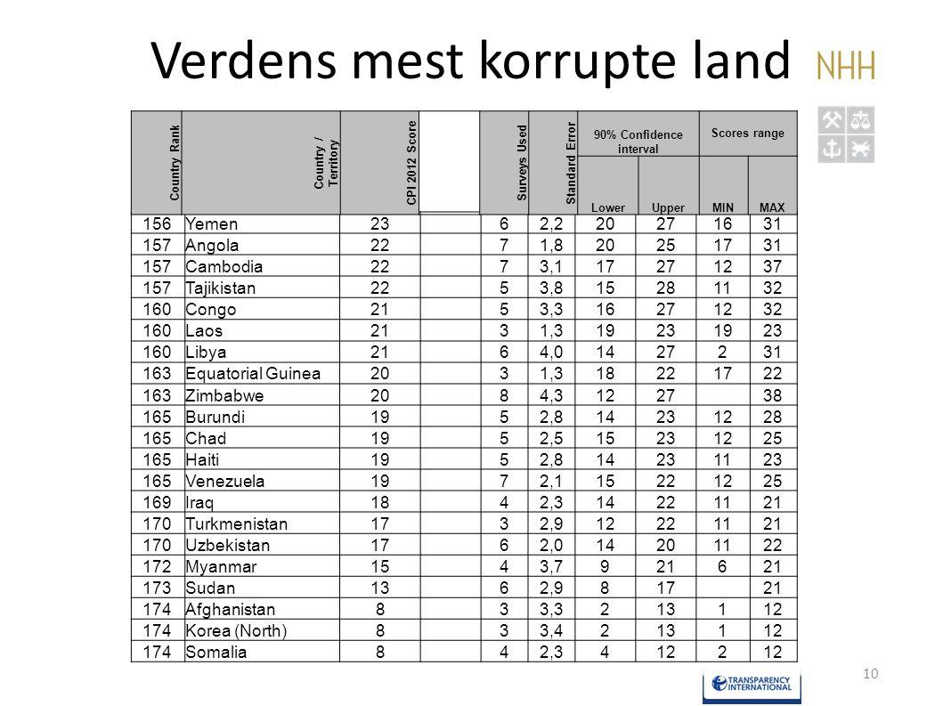 Verdens mest korrupte land