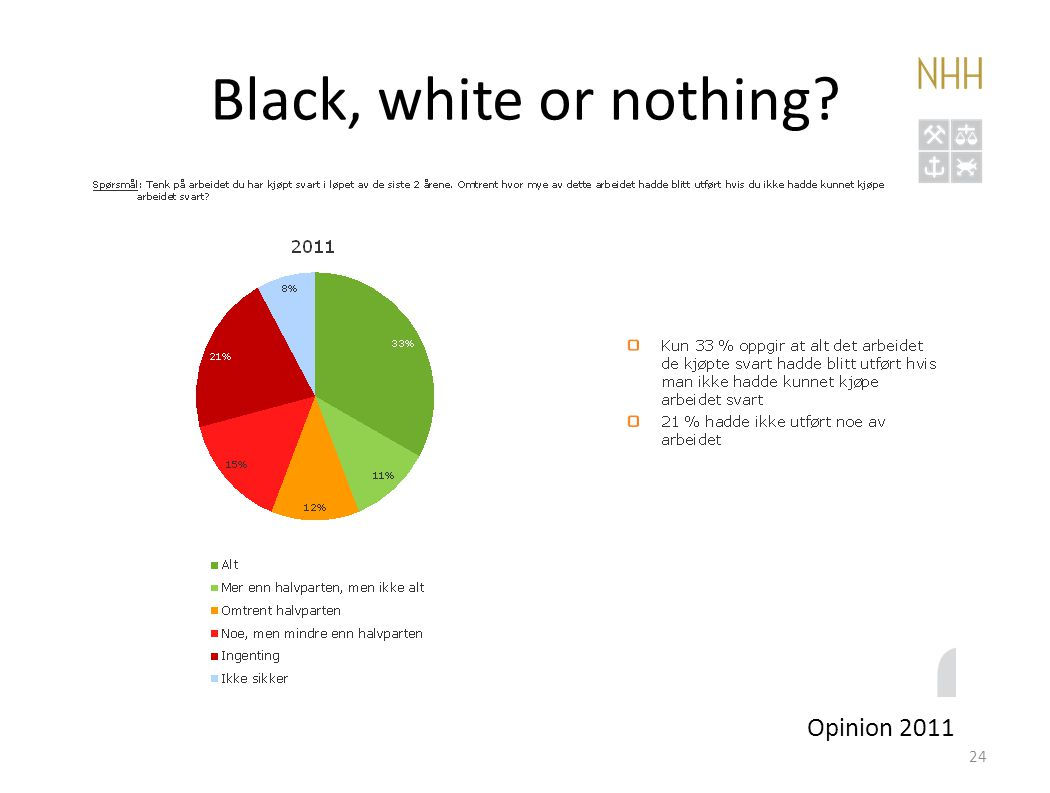 Black, white or nothing Opinion 2011