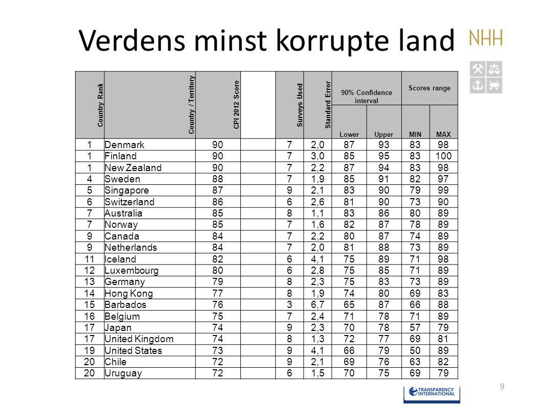 Verdens minst korrupte land