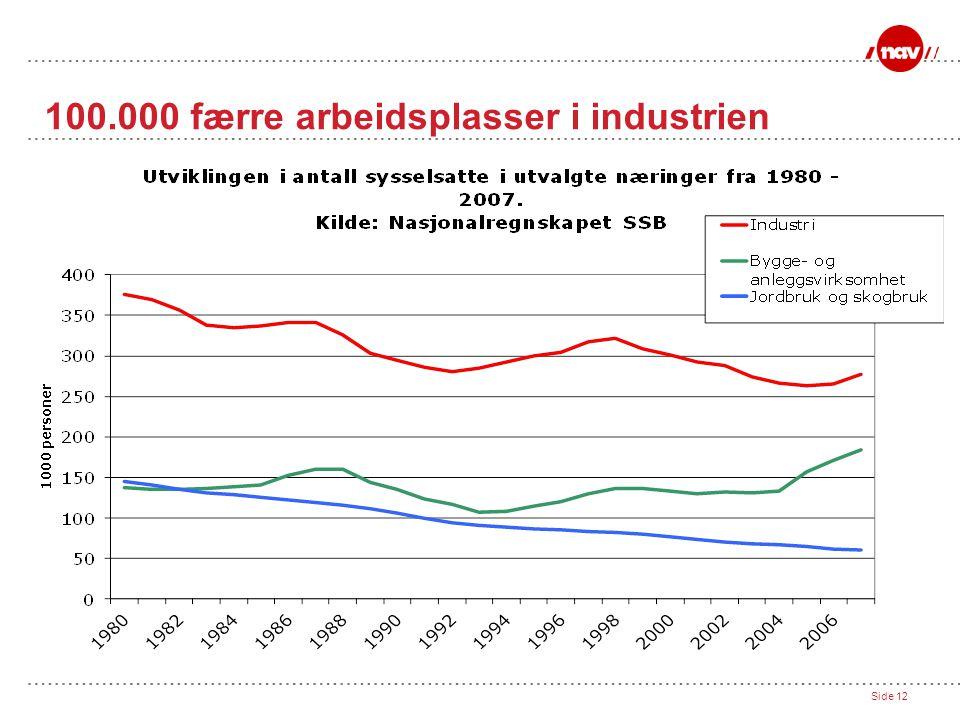 100.000 færre arbeidsplasser i industrien