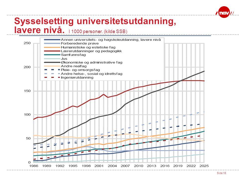 Sysselsetting universitetsutdanning, lavere nivå. I 1000 personer