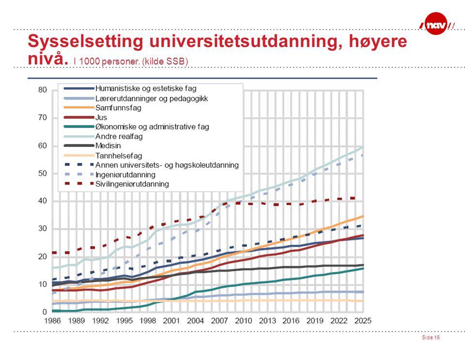 Sysselsetting universitetsutdanning, høyere nivå. I 1000 personer