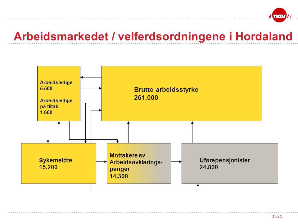Arbeidsmarkedet / velferdsordningene i Hordaland