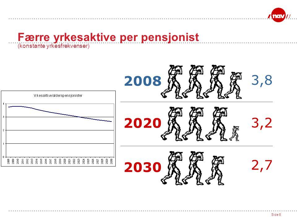 Færre yrkesaktive per pensjonist (konstante yrkesfrekvenser)