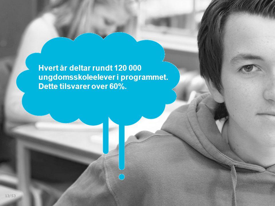 Hvert år deltar rundt 120 000 ungdomsskoleelever i programmet