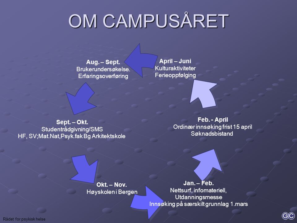 OM CAMPUSÅRET