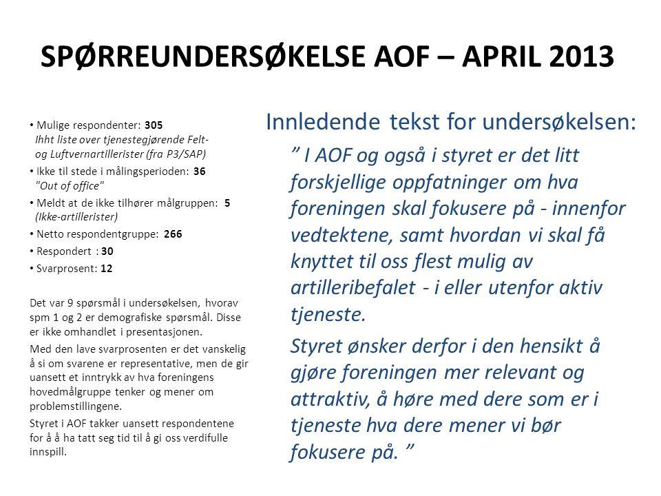 SPØRREUNDERSØKELSE AOF – APRIL 2013