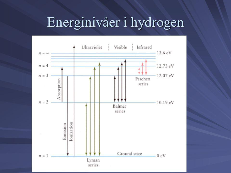 Energinivåer i hydrogen