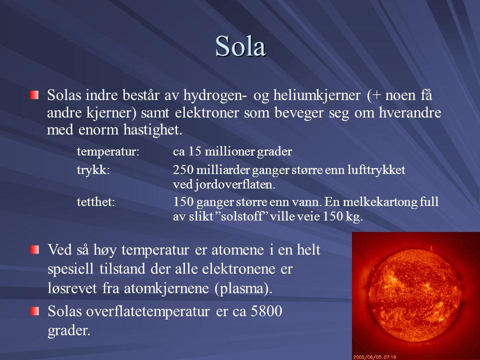Sola Solas indre består av hydrogen- og heliumkjerner (+ noen få andre kjerner) samt elektroner som beveger seg om hverandre med enorm hastighet.