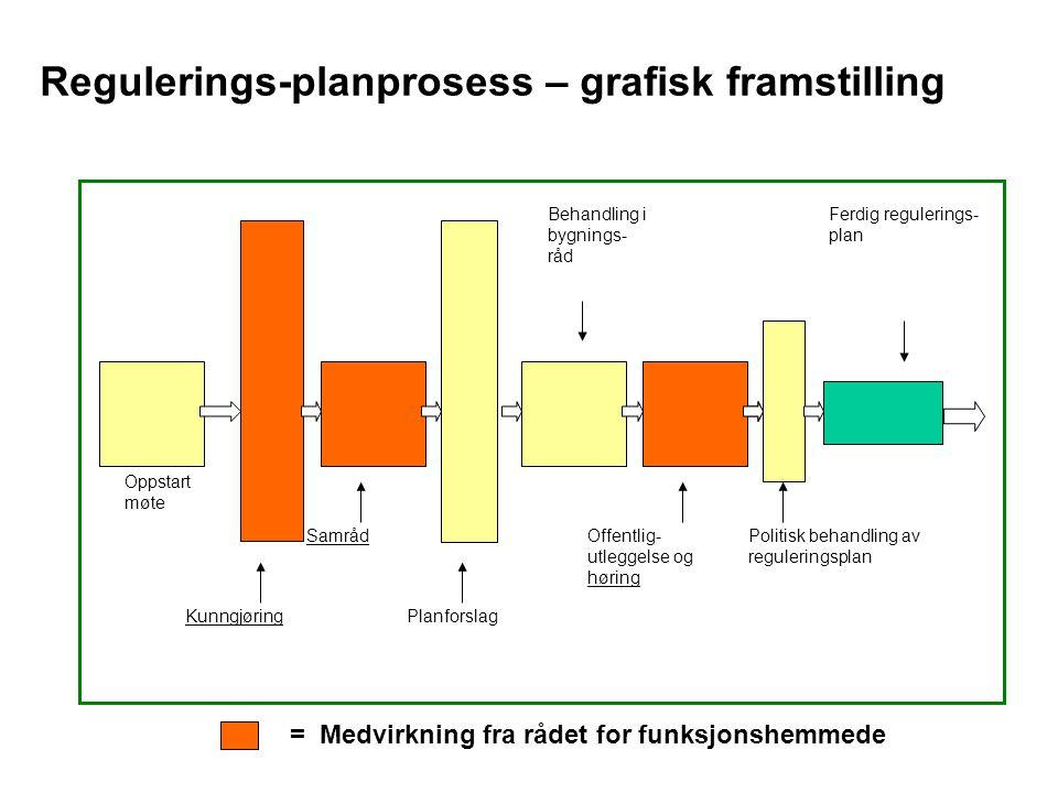 Regulerings-planprosess – grafisk framstilling