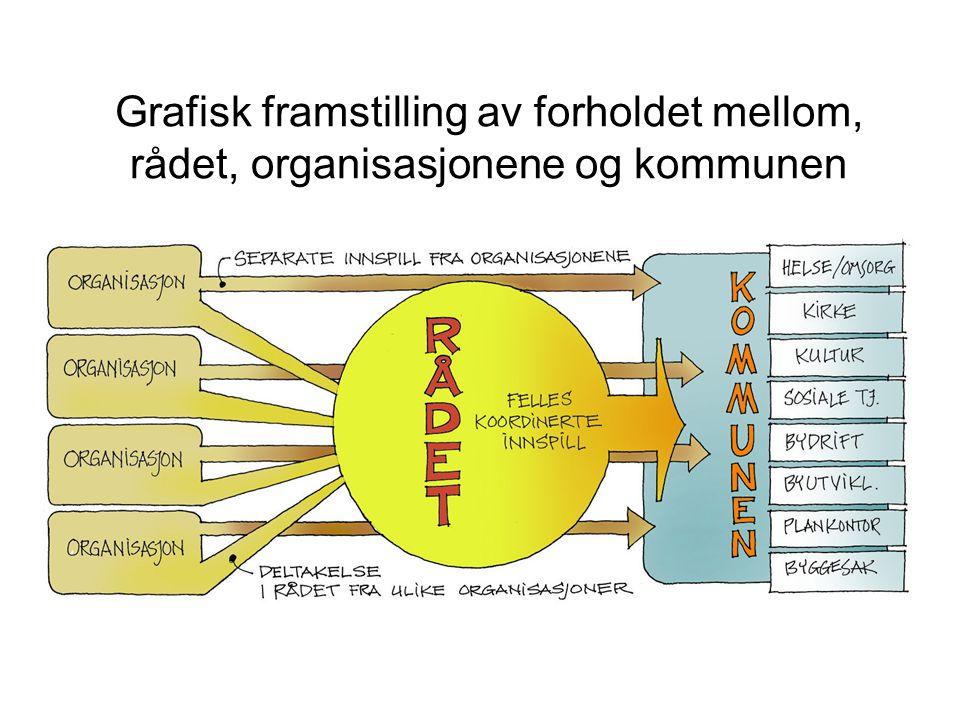 Grafisk framstilling av forholdet mellom, rådet, organisasjonene og kommunen