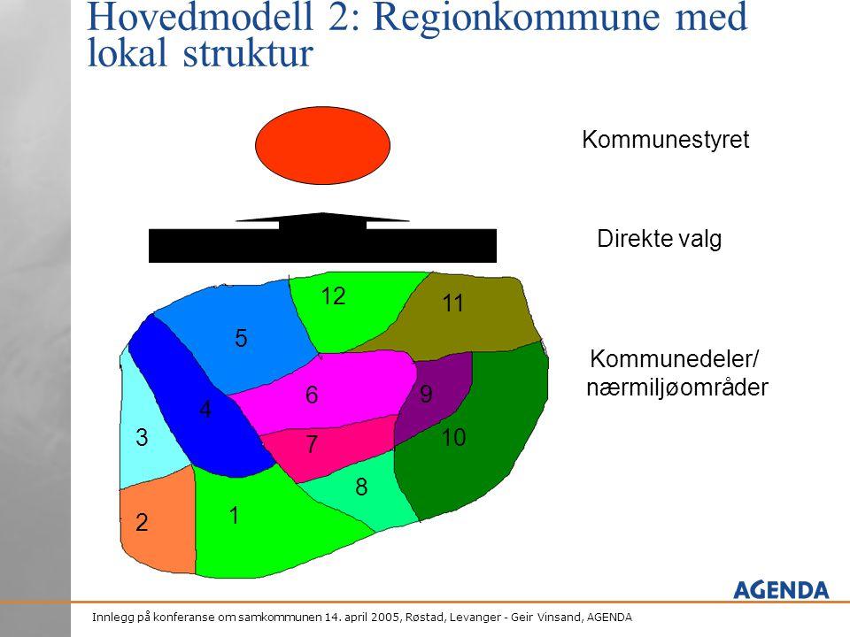 Hovedmodell 2: Regionkommune med lokal struktur