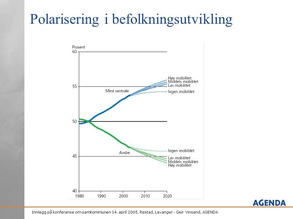 Polarisering i befolkningsutvikling